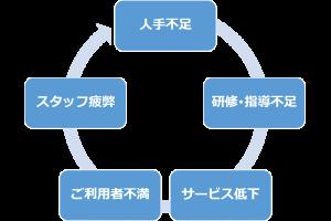 介護職場の悪循環サイクル