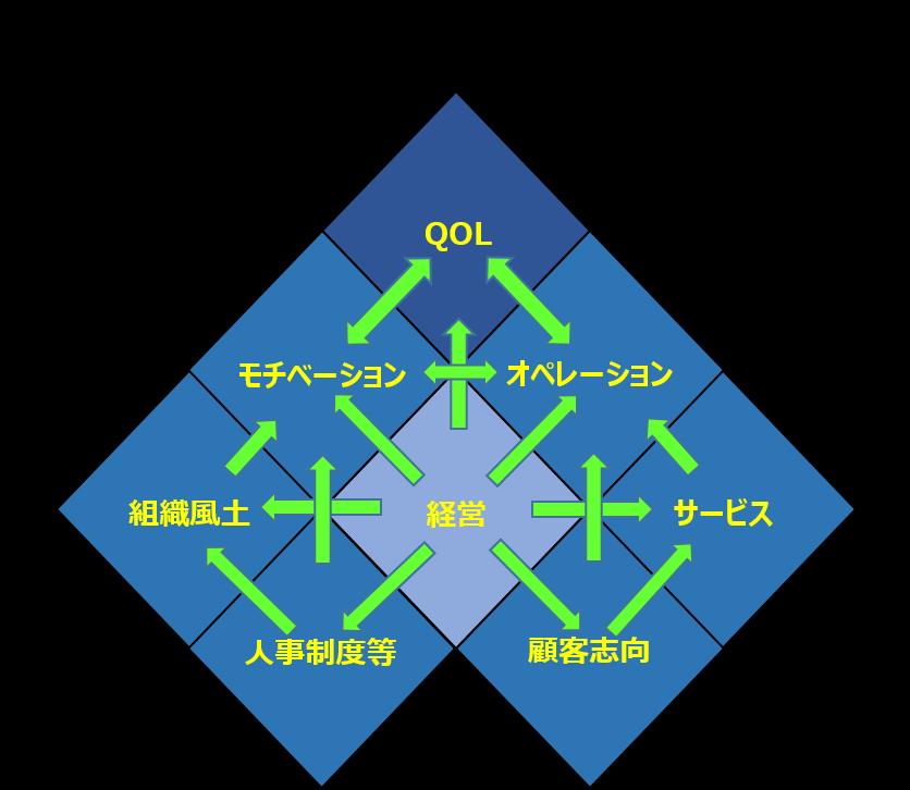 設問8分野の波及構造