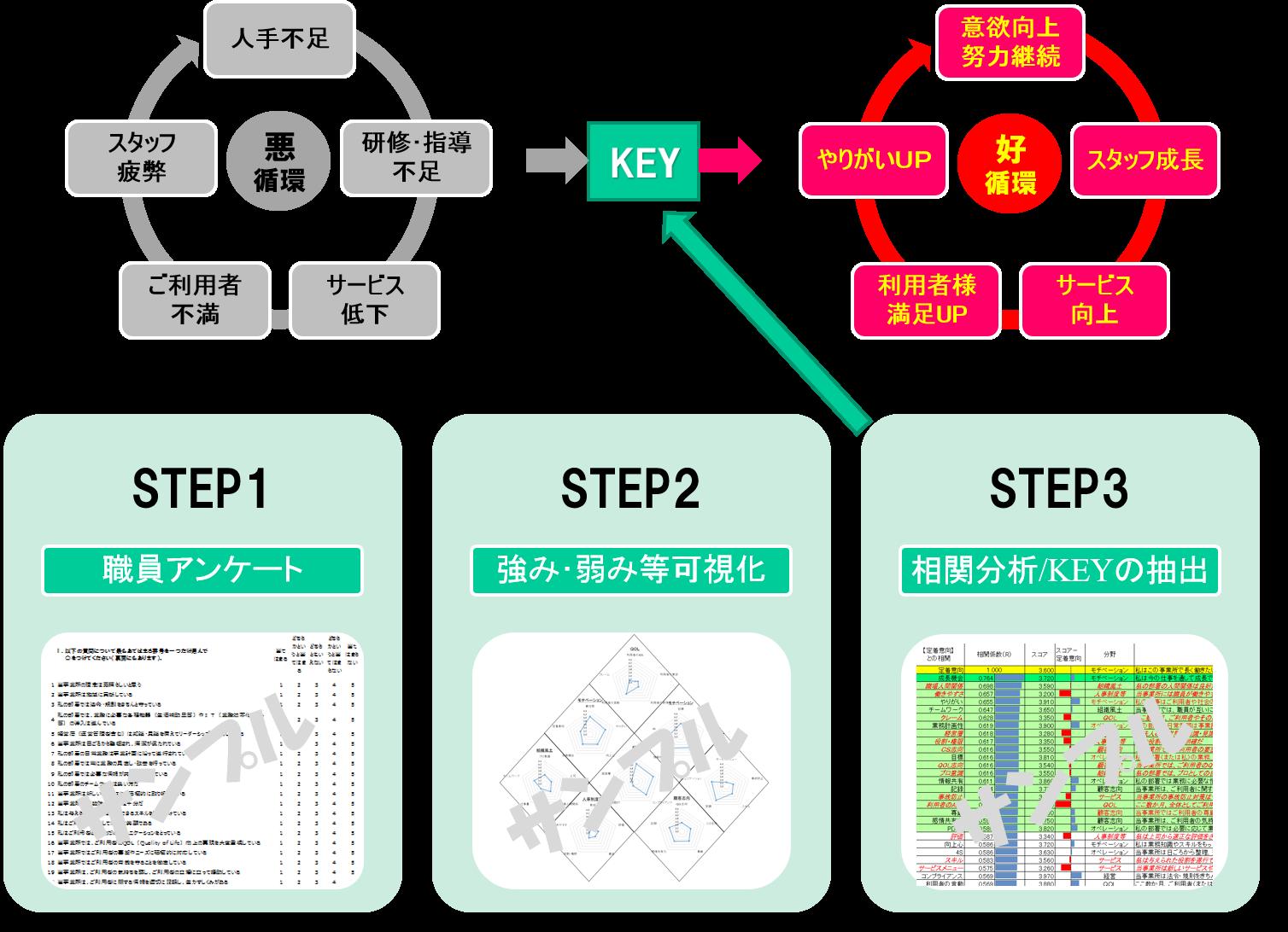 成功の鍵を見つける診断プロセス